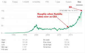 Microsoft stock price courtesy of google finance.